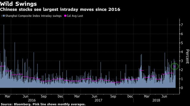 Vốn hóa trồi sụt gần 100 tỷ USD mỗi ngày trong 7 phiên liên tiếp, chứng khoán Trung Quốc vẫn chưa tìm thấy đáy - Ảnh 1.