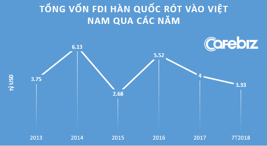 Chiếc lược K-Move của Hàn Quốc: Tập trung vốn thâu tóm DN Việt Nam thay vì rót FDI theo ngành - Ảnh 1.