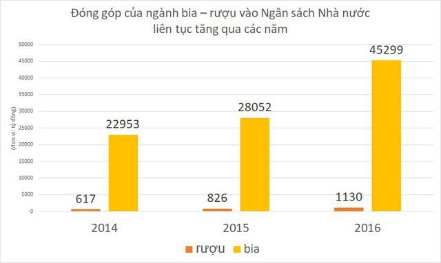 đầu tư giá trị - photo 1 15341447203101820969447 - Nếu kiểm soát tiêu thụ rượu bia, kinh tế Việt Nam sẽ chịu tác động ra sao?