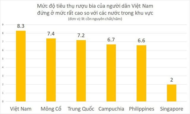 đầu tư giá trị - photo 2 1534144722397287941155 - Nếu kiểm soát tiêu thụ rượu bia, kinh tế Việt Nam sẽ chịu tác động ra sao?