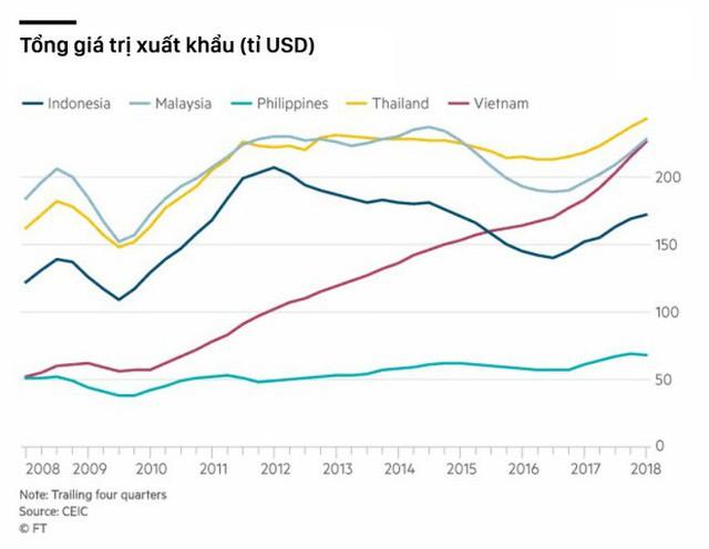 Báo kinh tế lớn của Nhật Bản: Việt Nam thiệt đơn thiệt kép trong chiến tranh thương mại Mỹ - Trung - Ảnh 1.