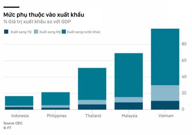 Báo kinh tế lớn của Nhật Bản: Việt Nam thiệt đơn thiệt kép trong chiến tranh thương mại Mỹ - Trung - Ảnh 2.