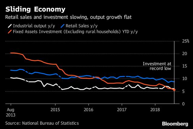 đầu tư giá trị - photo 1 1534233759221586957108 - Bị ảnh hưởng bởi chiến tranh thương mại và nỗ lực giảm nợ, kinh tế Trung Quốc mất đà, đầu tư giảm xuống mức thấp kỷ lục