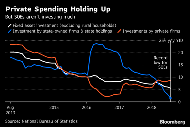 Bị ảnh hưởng bởi chiến tranh thương mại và nỗ lực giảm nợ, kinh tế Trung Quốc mất đà, đầu tư giảm xuống mức thấp kỷ lục - Ảnh 2.