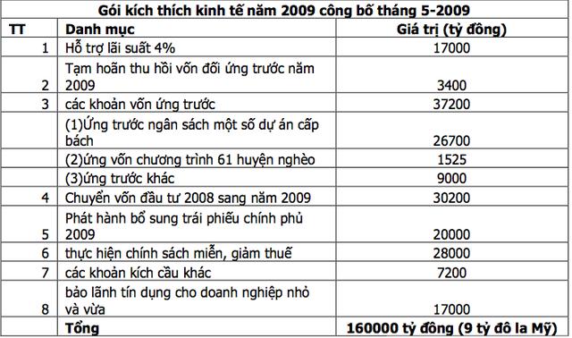 Việt Nam học được gì từ các chu kỳ khủng hoảng kinh tế trong quá khứ? - Ảnh 2.