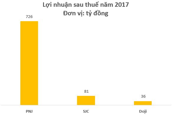 Cùng đi bán vàng, PNJ lãi gấp nhiều lần Doji và SJC cộng lại dù doanh thu chỉ bằng một góc nhỏ  - Ảnh 3.