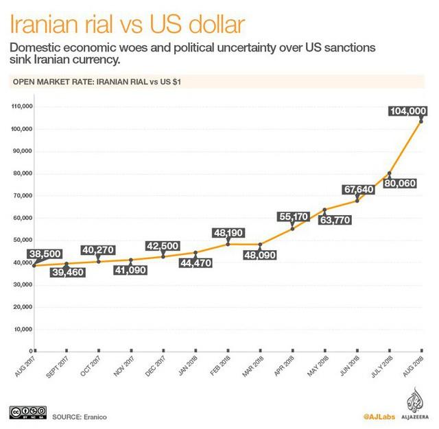 Iran: Bất ổn xã hội, tiền mất giá, cử nhân kinh tế làm