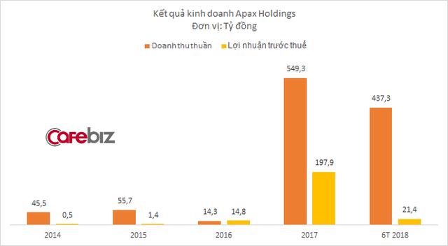 6 tháng đầu năm, doanh thu chuỗi trọng điểm tiếng Anh Apax tăng trưởng gấp 5 lần - Ảnh 1.