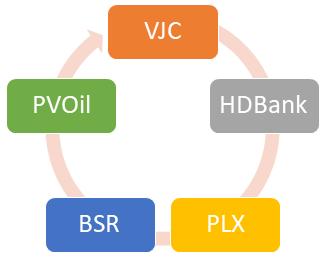 Từ NĐT chiến lược hụt đến đưa người Vietjet vào HĐQT PVOil – Phép toán tối ưu nguồn nhiên liệu bay của nữ tỷ phú Nguyễn Thị Phương Thảo - Ảnh 1.