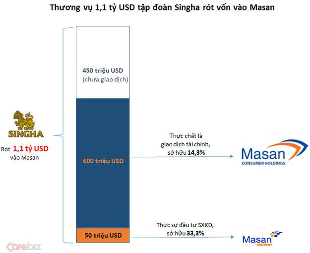 Đây là 5 thương vụ M&A cao giá nhất Việt Nam trong 10 năm qua, số 1 còn đứng trên cả thương vụ Heineken thâu tóm Tiger - Ảnh 5.
