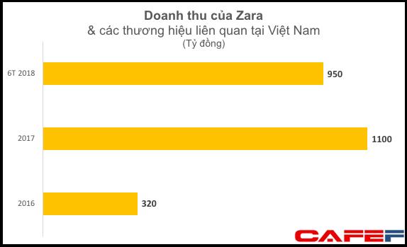 Chỉ trong nửa năm, Zara thu về gần 1.000 tỷ đồng từ thị trường Việt Nam - Ảnh 1.