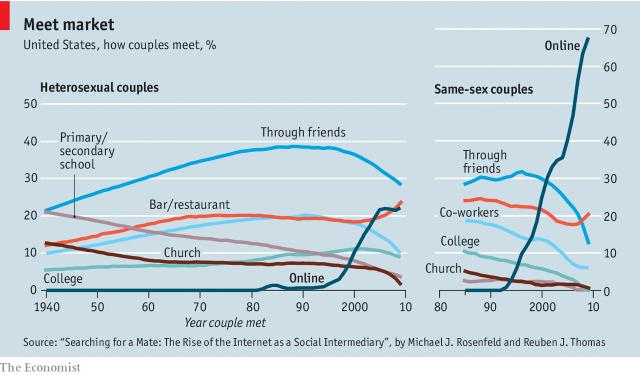 Hẹn hò thế kỷ 21: Internet thay thế quán bar, nhà hàng, xem mặt qua camera, lựa chọn nhiều vô kể không giới hạn - Ảnh 2.