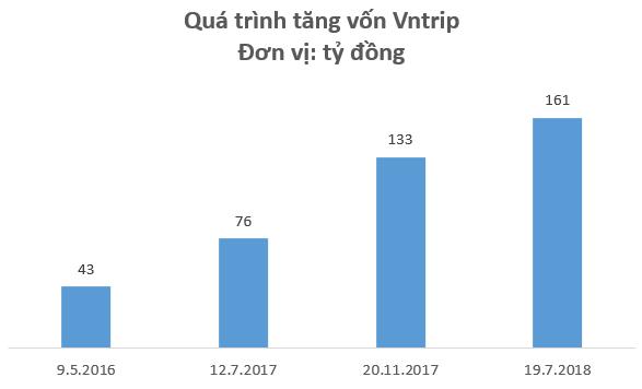 """Thua lỗ trăm tỷ sau 2 năm hoạt động, Vntrip.vn vẫn được """"cá mập"""" định giá 45 triệu USD  - Ảnh 2."""