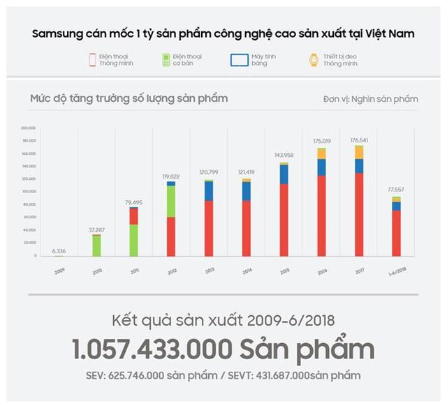 đầu tư giá trị - photo 1 15349872624411153998751 - Samsung vượt mốc 1 tỷ sản phẩm công nghệ cao 'made in Vietnam'