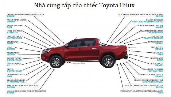 """đầu tư giá trị - photo 2 1535078218650327478025 - Sự nhẫn nhịn của Toyota: Bị Mỹ áp thuế do bán quá rẻ, Toyota """"bình tĩnh"""" xây nhà máy và tiếp tục sản xuất """"rẻ rề"""" ngay tại đất Mỹ để đá văng đối thủ"""
