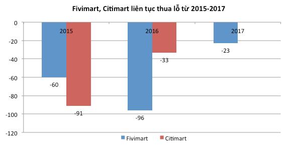 """Doanh thu tăng nhưng Fivimart, Citimart đều báo lỗ sau cái """"bắt tay"""" với đại gia bán lẻ Nhật  - Ảnh 1."""