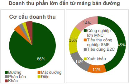 Thống lĩnh ngành một số con phố, Thành Thành Công Biên Hoà vẫn ngọt mặc cho nhiều công ty đang ngậm đắng - Ảnh 3.