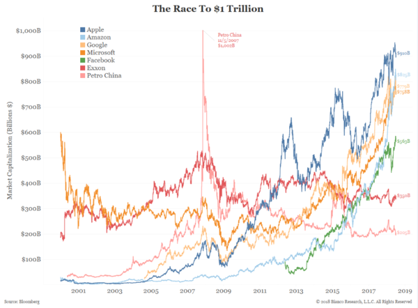 Cả 2 kỷ lục tỷ đô của Facebook và Apple đều bị 1 số doanh nghiệp Trung Quốc làm lu mờ - Ảnh 2.