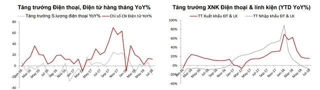 Sản lượng điện thoại di động của Việt Nam tiếp tục giảm, xuống mức thấp nhất trong 17 tháng - Ảnh 1.