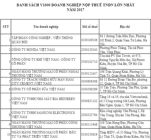 Viettel dẫn đầu Top 10 công ty nộp thuế lớn nhất Việt Nam - Ảnh 1.