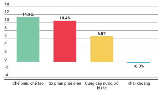 Kinh tế Việt Nam 8 tháng có những điểm gì đáng chú ý? - Ảnh 1.