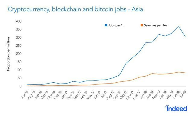 Tiền số trượt giá không phanh nhưng công việc liên quan tới Blockchain lại đang bùng nổ ở châu Á - Ảnh 1.