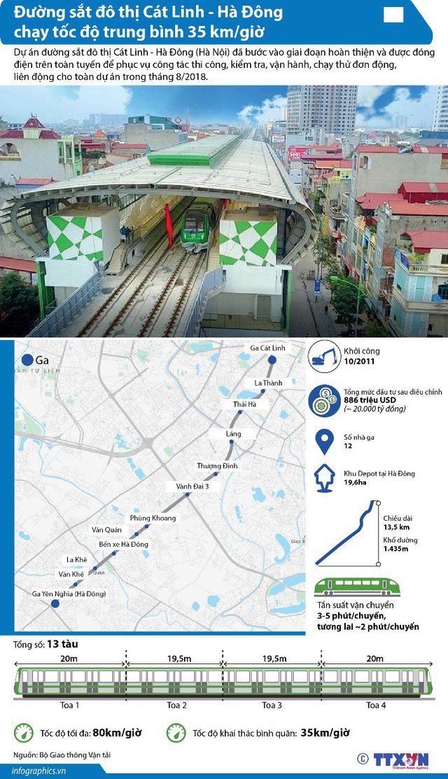 Tàu đường sắt đô thị Cát Linh - Hà Đông chạy tốc độ trung bình 35 km/h - Ảnh 1.