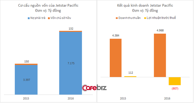 Jetstar Pacific đang bay trong cơn bão: Năm 2016 báo lỗ tới hơn 900 tỷ đồng, lỗ lũy kế đã lên tới gần 4.000 tỷ đồng, vượt quá vốn điều lệ - Ảnh 1.