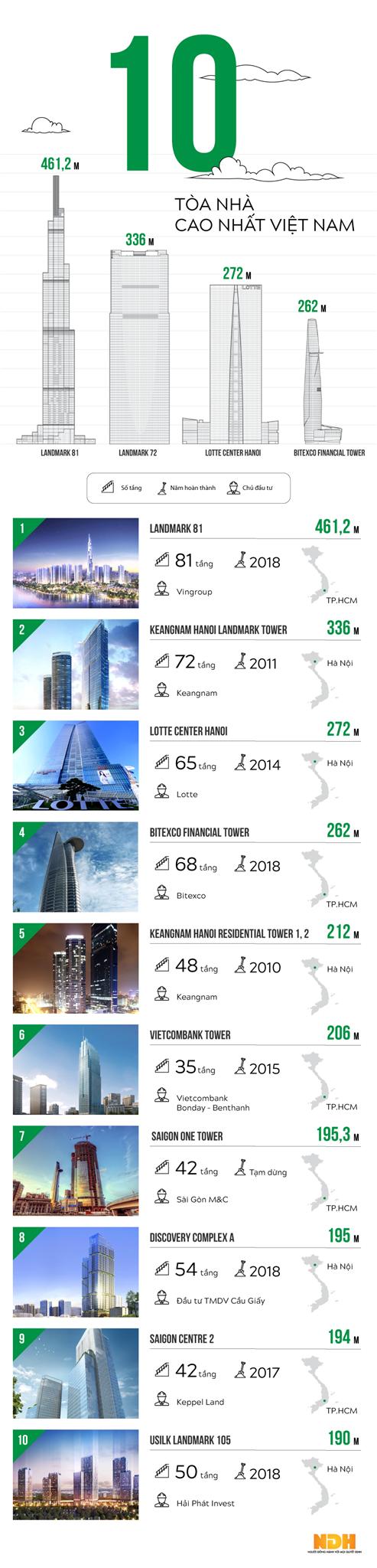Infographic: 10 tòa nhà cao nhất Việt Nam - Ảnh 1.