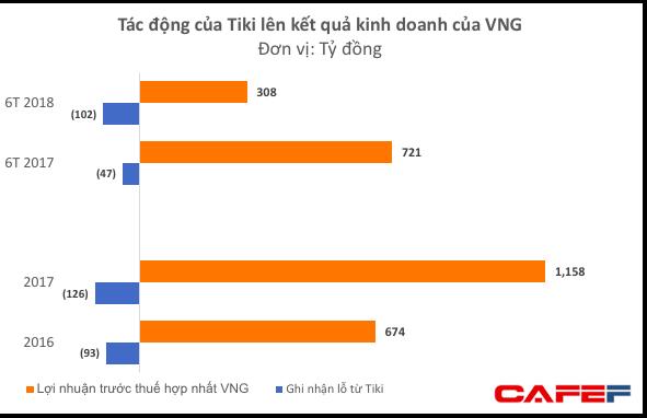 VNG tiếp tục rót tiền vào Tiki bất chấp việc phải gánh thêm 100 tỷ lỗ trong nửa đầu năm 2018 - Ảnh 1.