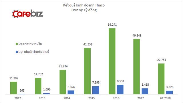 Kia và Mazda cộng phân phối chạy, lợi nhuận Thaco tăng vọt trong quý 2/2018 - Ảnh 1.