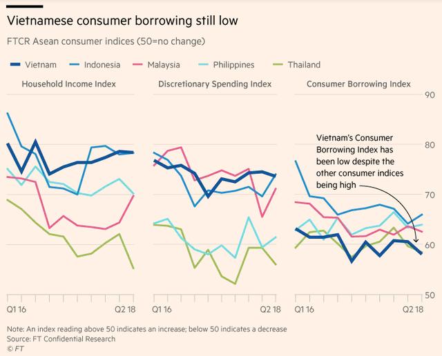 Financial Times: Sự bùng nổ của tín dụng tiêu dùng Việt Nam mới chỉ là khởi đầu - Ảnh 1.