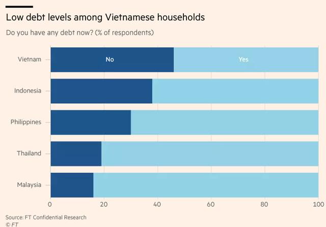 Financial Times: Sự bùng nổ của tín dụng tiêu dùng Việt Nam mới chỉ là khởi đầu - Ảnh 2.