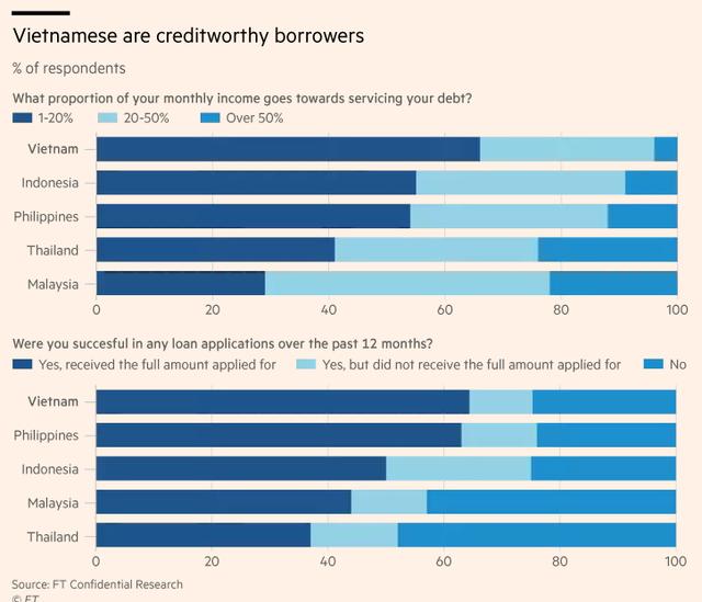 Financial Times: Sự bùng nổ của tín dụng tiêu dùng Việt Nam mới chỉ là khởi đầu - Ảnh 3.