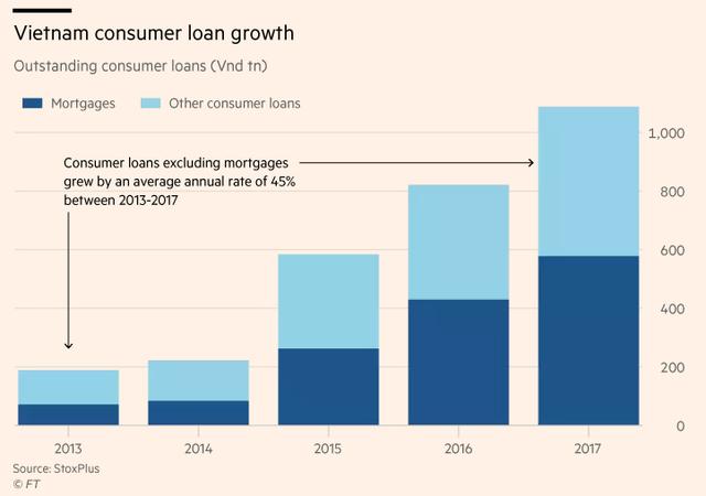 Financial Times: Sự bùng nổ của tín dụng tiêu dùng Việt Nam mới chỉ là khởi đầu - Ảnh 4.