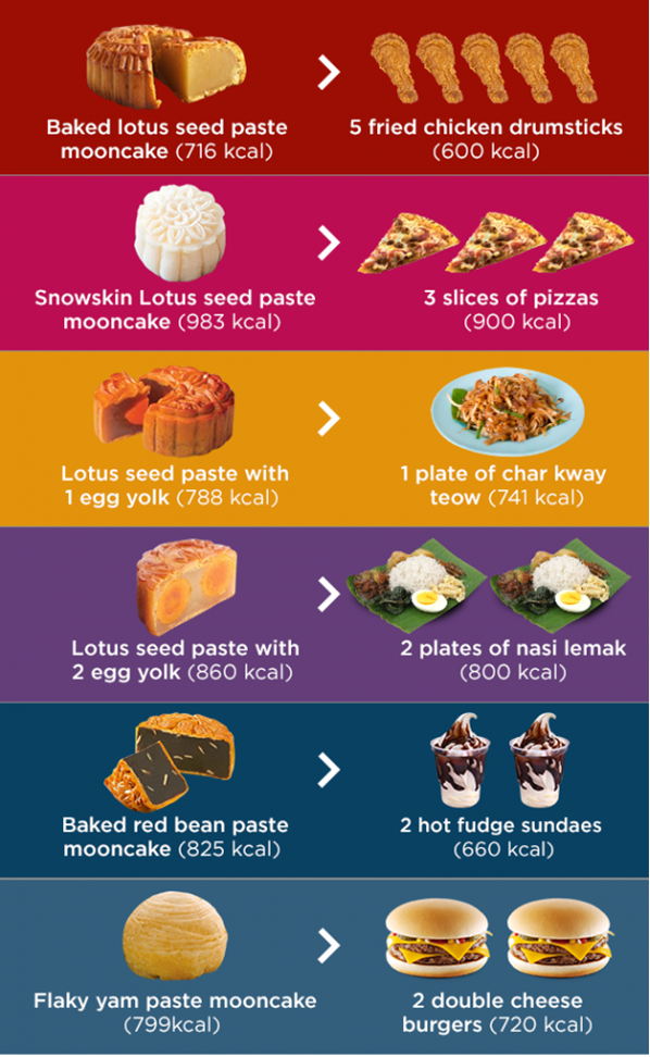 1 chiếc bánh trung thu = 5 cái đùi gà: Đây là những thứ bạn nên thưởng thức cùng bánh để không lo béo phì - Ảnh 1.