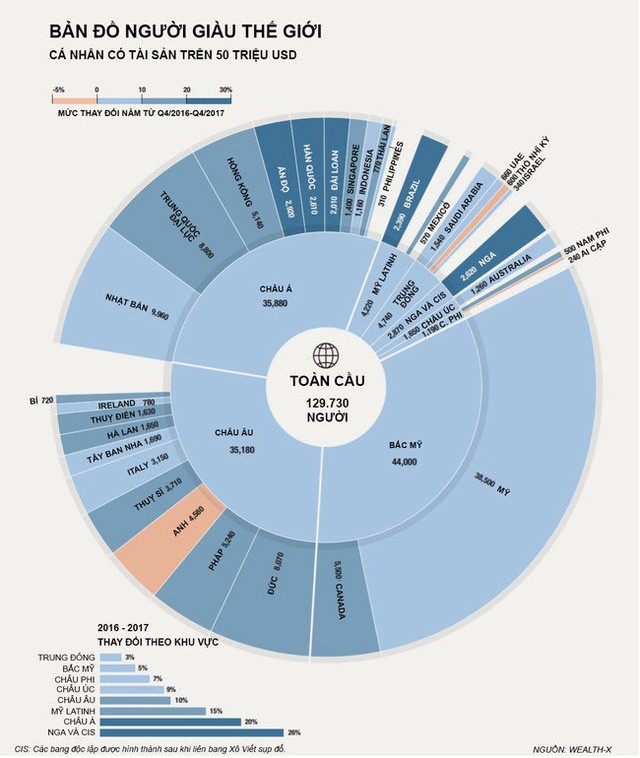 đầu tư giá trị - photo 1 1536910519640285872961 - Ở đâu nhiều người giàu nhất thế giới?