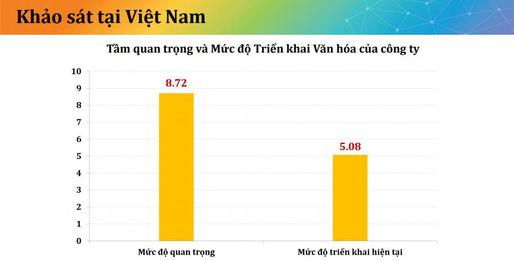 Văn hóa doanh nghiệp tại Việt Nam: Khoảng cách giữa lời nói và hành động của lãnh đạo nhìn từ việc team building - Ảnh 1.