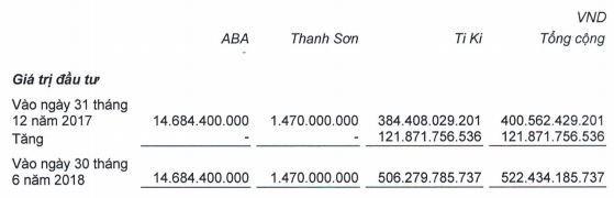 """Lý do gì khiến VNG tiếp tục rót vốn vào TiKi dù liên tiếp nhận về những khoản lỗ """"khổng lồ""""? - Ảnh 1."""