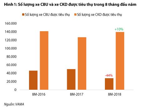 Ô tô nhập khẩu: 8 tháng giảm tới 92% giá trị so với năm ngoái, thị trường xe từ Thái Lan, Indonesia sôi động trở lại, Ấn Độ và Nhật Bản tiếp tục ảm đạm - Ảnh 1.