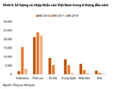 Ô tô nhập khẩu: 8 tháng giảm tới 92% giá trị so với năm ngoái, thị trường xe từ Thái Lan, Indonesia sôi động trở lại, Ấn Độ và Nhật Bản tiếp tục ảm đạm - Ảnh 3.