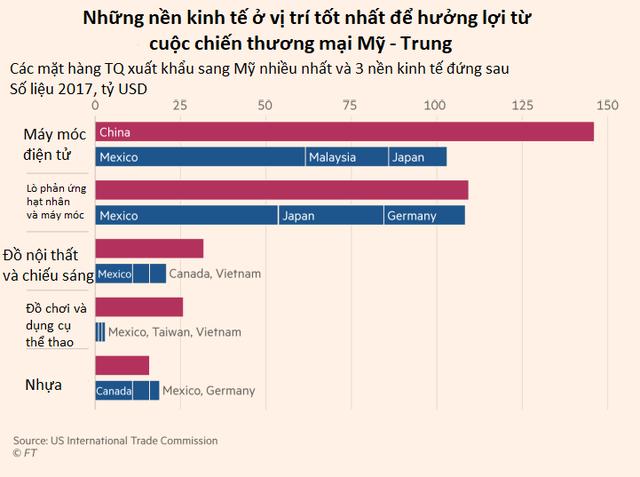 Những nền kinh tế sẽ hưởng lợi từ cuộc chiến thương mại Mỹ - Trung  - Ảnh 1.