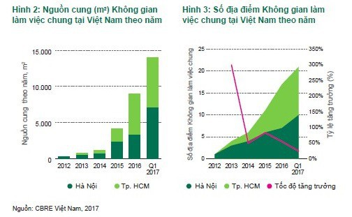 đầu tư giá trị - photo 1 15378461314711478858036 - Công ty Coworking space 20 tỷ USD nhảy vào Việt Nam