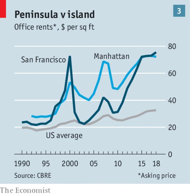 đầu tư giá trị - photo 1 1538029600965990873548 - Góc tối của thung lũng Silicon: Các startup non trẻ ngày càng khó sống vì chi phí quá đắt đỏ