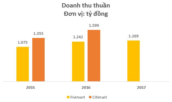 Đại gia bán lẻ AEON vừa chính thức ly hôn Fivimart sau 4 năm gắn bó, cùng khoản lỗ gần 200 tỷ đồng? - Ảnh 2.
