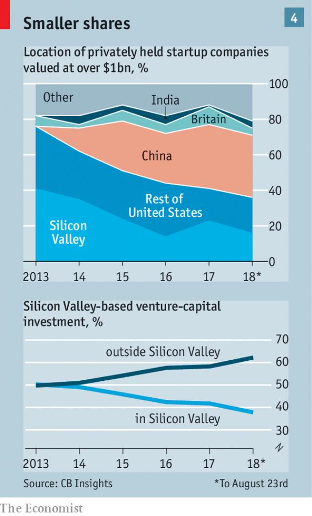 đầu tư giá trị - photo 2 15380296009861683925557 - Góc tối của thung lũng Silicon: Các startup non trẻ ngày càng khó sống vì chi phí quá đắt đỏ