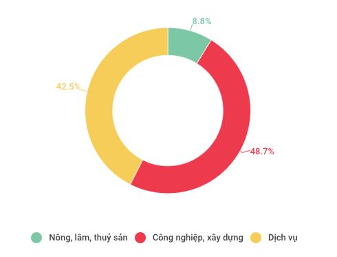 Toàn cảnh kinh tế Việt Nam 9 tháng qua các con số  - Ảnh 2.