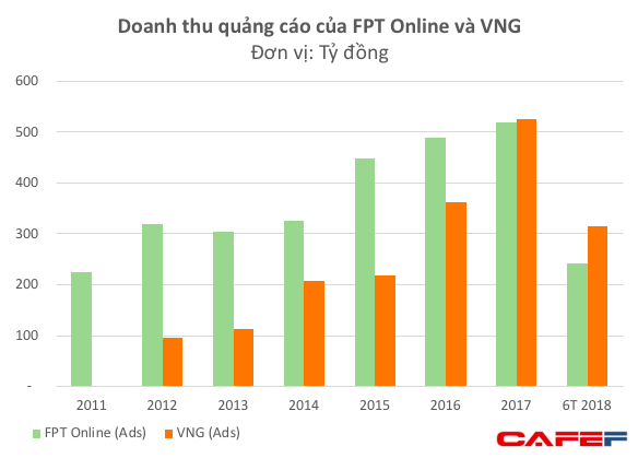 Duy trì tốc độ tăng trưởng cao, doanh thu quảng cáo của VNG đã vượt xa FPT Online  - Ảnh 2.