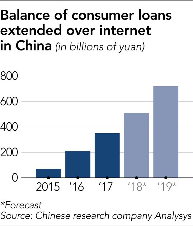 Cho vay trực tuyến đang bùng nổ mạnh ở Trung Quốc - Ảnh 1.
