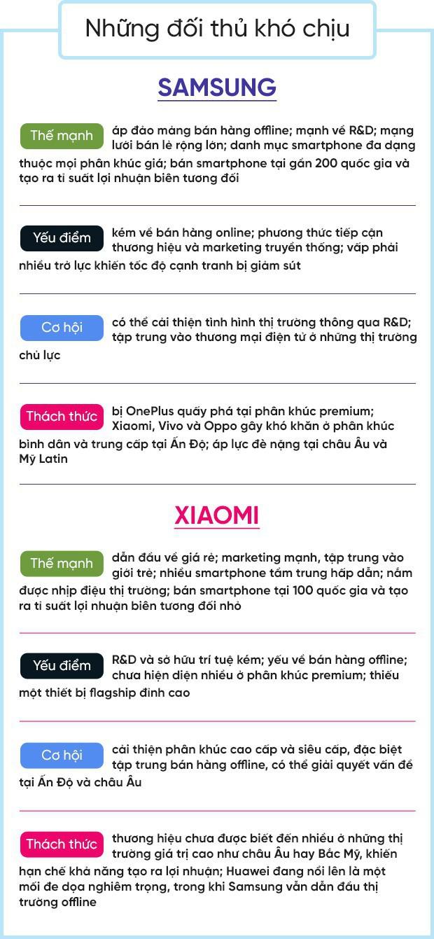 Long hổ tranh đấu: Cuộc chiến khốc liệt giữa Samsung và Xiaomi nhằm tranh giành phân khúc tiềm năng nhất địa cầu - Ảnh 11.